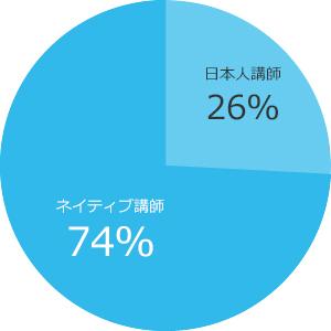 在籍講師の割合:英語講師