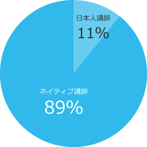在籍講師の割合:中国語講師